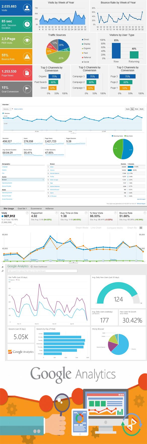 Google Analyttics graphics